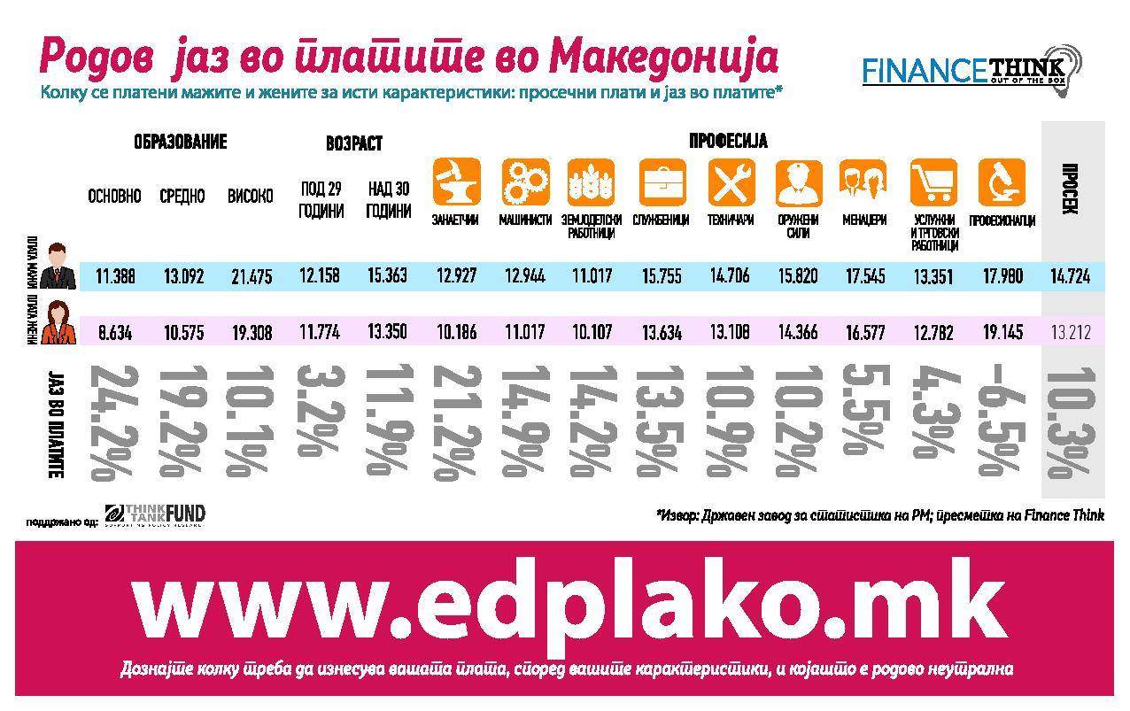 visualization of the gender wage gap in macedonia