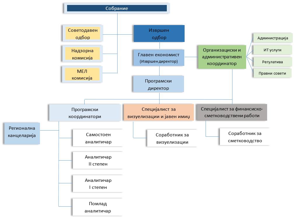 Organizaciska struktura